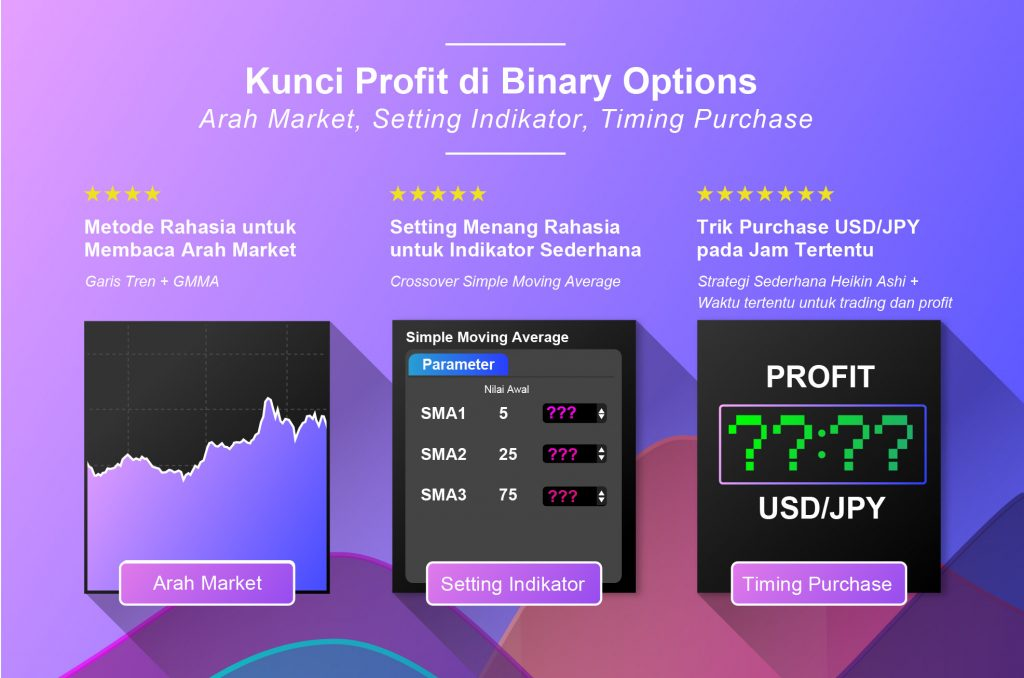 Strategi dan Indikator Trading Binary Option