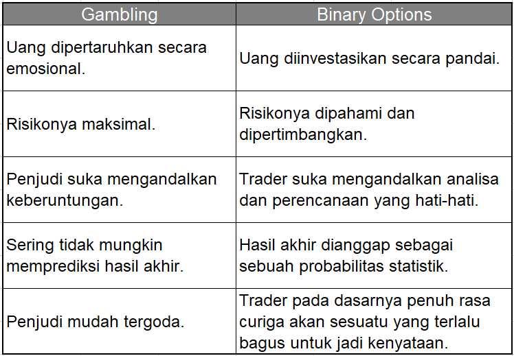 Apakah binary option itu judi - Binary Options And Forex Trading